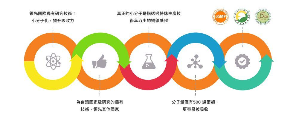 HiQ褐抑定藻寡醣(小分子褐藻醣膠)60顆16.jpg